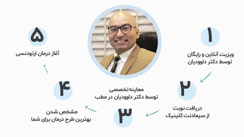 مراحل ارتودنسی نزد دکتر داوودیان متخصص ارتودنسی در تهران